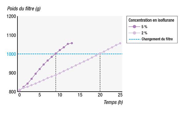 schema filtre gaz anidev